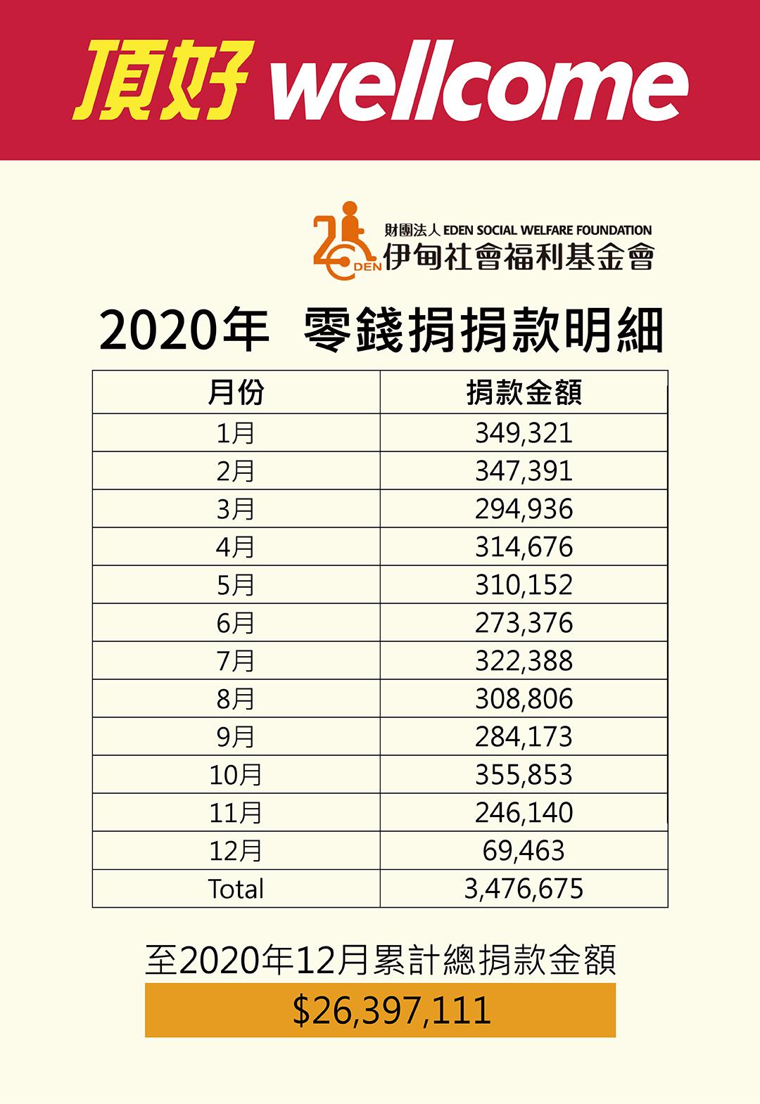 2020伊甸園零錢捐明細